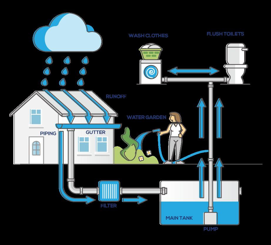 underground water storage - Illustration - Underground Water Storage
